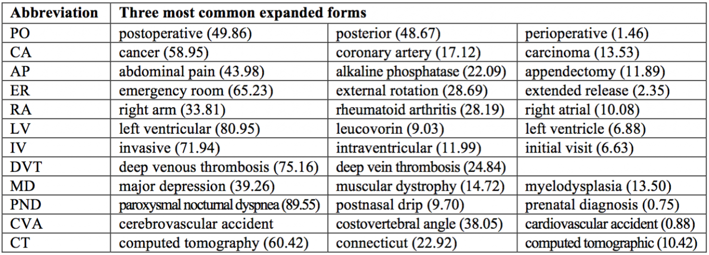 Clinical abbreviations disambiguation and expansion