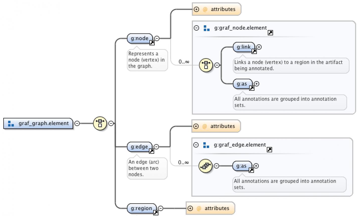 Standard Information Model for NLP