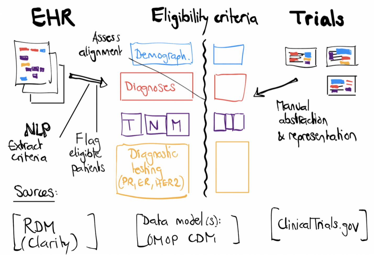 Clinical trial eligibility automatic surveillance